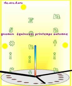 medium_gnomon-equinoxes.jpg