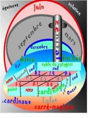 archéoastronomie, l'année tropique, arithmologie, cairn,